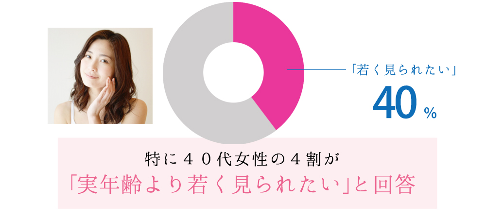 特に40代女性の4割が「実年齢より若く見られたい」と回答